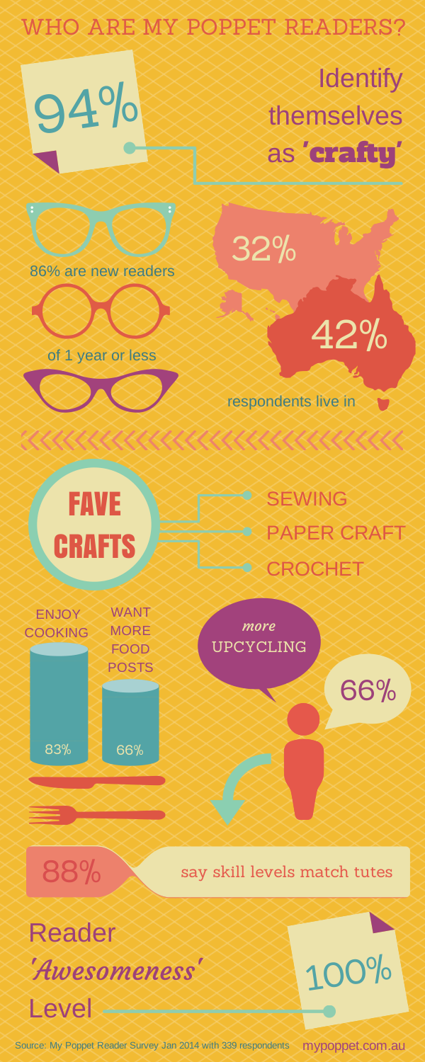 An insight into My Poppet readers - infographic